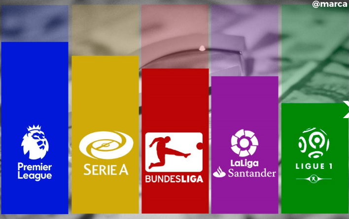 English Premier League, German Bundesliga, French Ligue 1, Italian Serie A, Spanish La Liga
